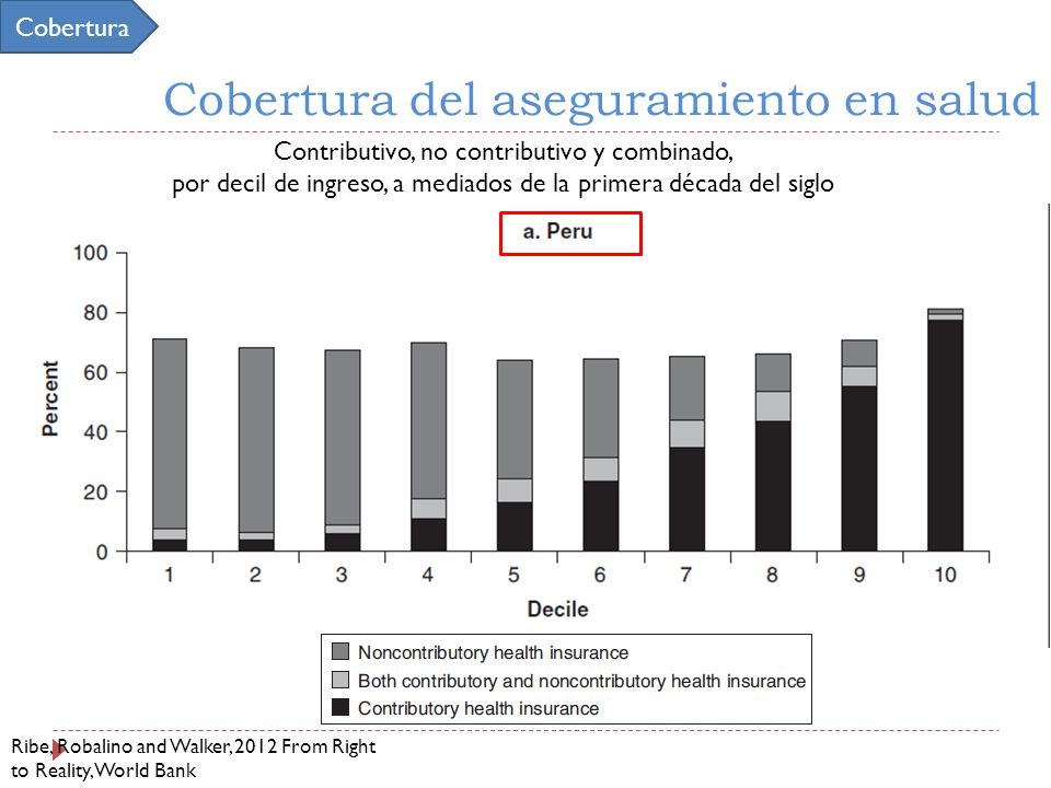 Cobertura del aseguramiento en salud Ribe, Robalino and Walker, 2012 From Right to Reality, World Bank Cobertura Contributivo, no contributivo y combi