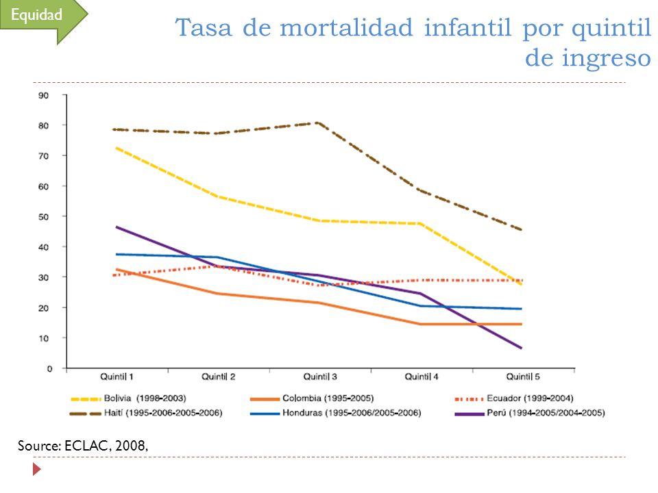 Tasa de mortalidad infantil por quintil de ingreso Source: ECLAC, 2008, Equidad