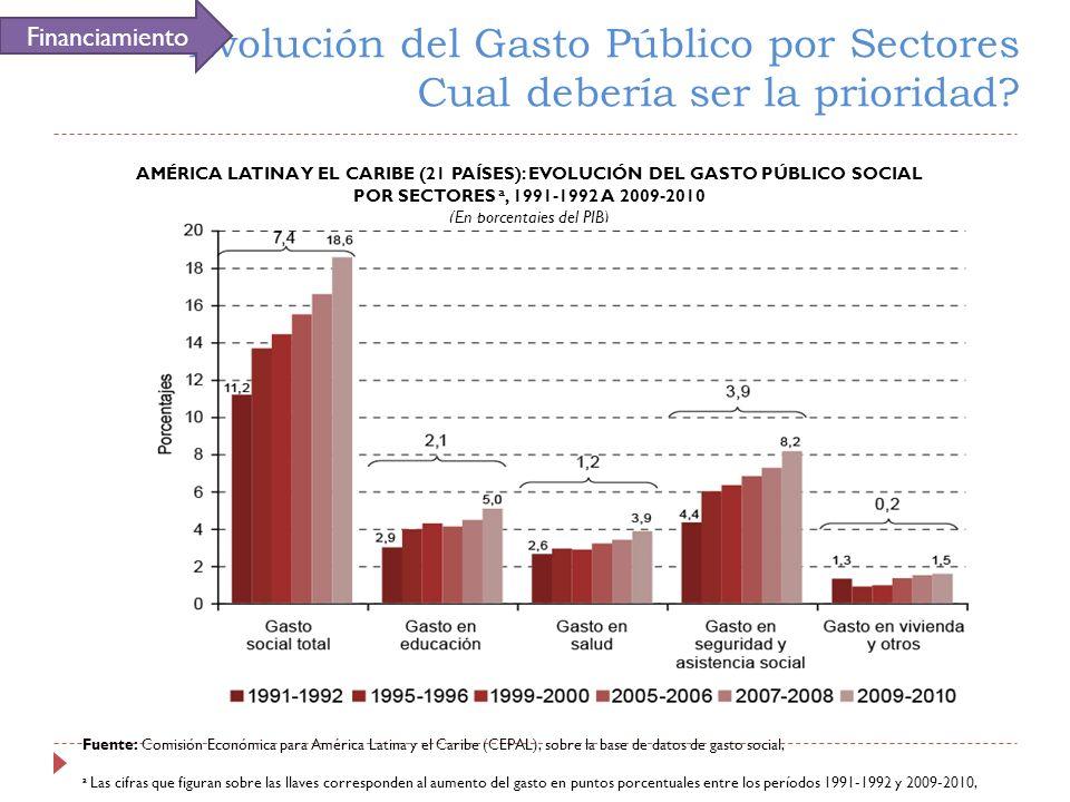 Evolución del Gasto Público por Sectores Cual debería ser la prioridad? AMÉRICA LATINA Y EL CARIBE (21 PAÍSES): EVOLUCIÓN DEL GASTO PÚBLICO SOCIAL POR