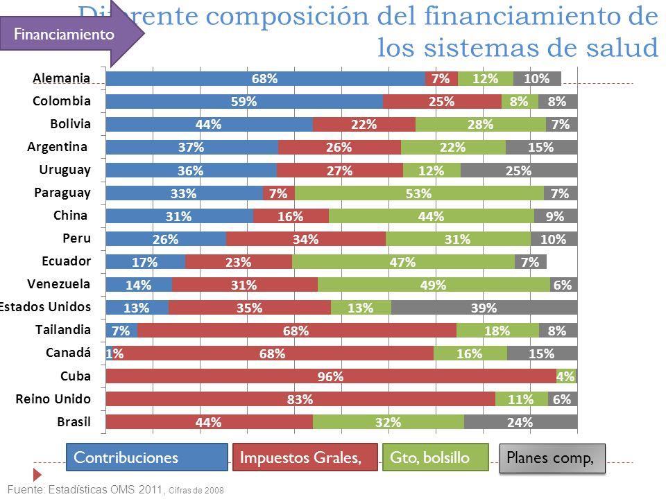 Diferente composición del financiamiento de los sistemas de salud Fuente: Estadísticas OMS 2011, Cifras de 2008 ContribucionesImpuestos Grales,Gto, bolsillo Planes comp, Financiamiento