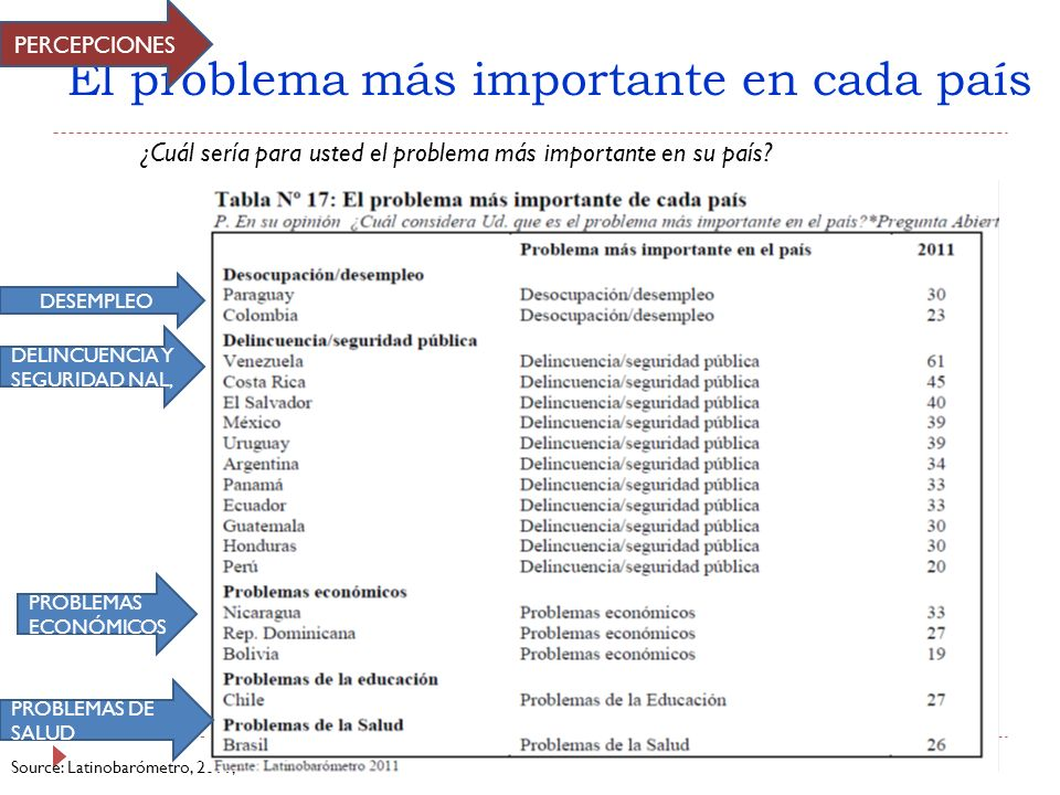 El problema más importante en cada país Source: Latinobarómetro, 2011, ¿Cuál sería para usted el problema más importante en su país? PERCEPCIONES DESE
