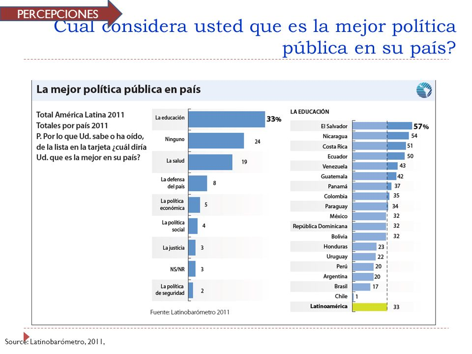 Cual considera usted que es la mejor política pública en su país? Source: Latinobarómetro, 2011, PERCEPCIONES