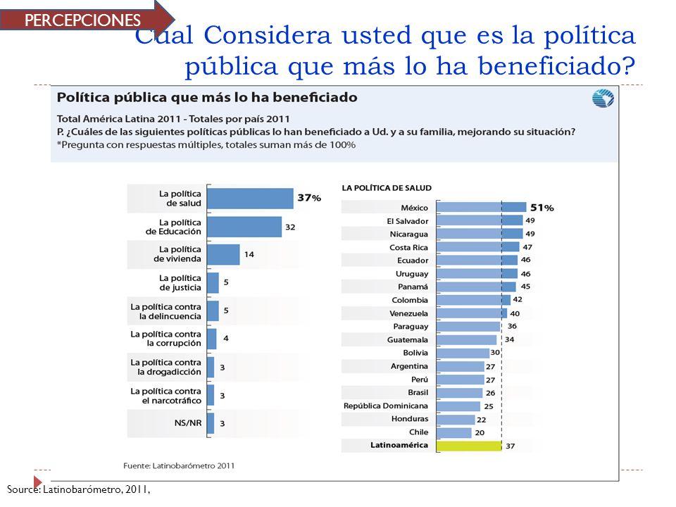 Cual Considera usted que es la política pública que más lo ha beneficiado? Source: Latinobarómetro, 2011, PERCEPCIONES
