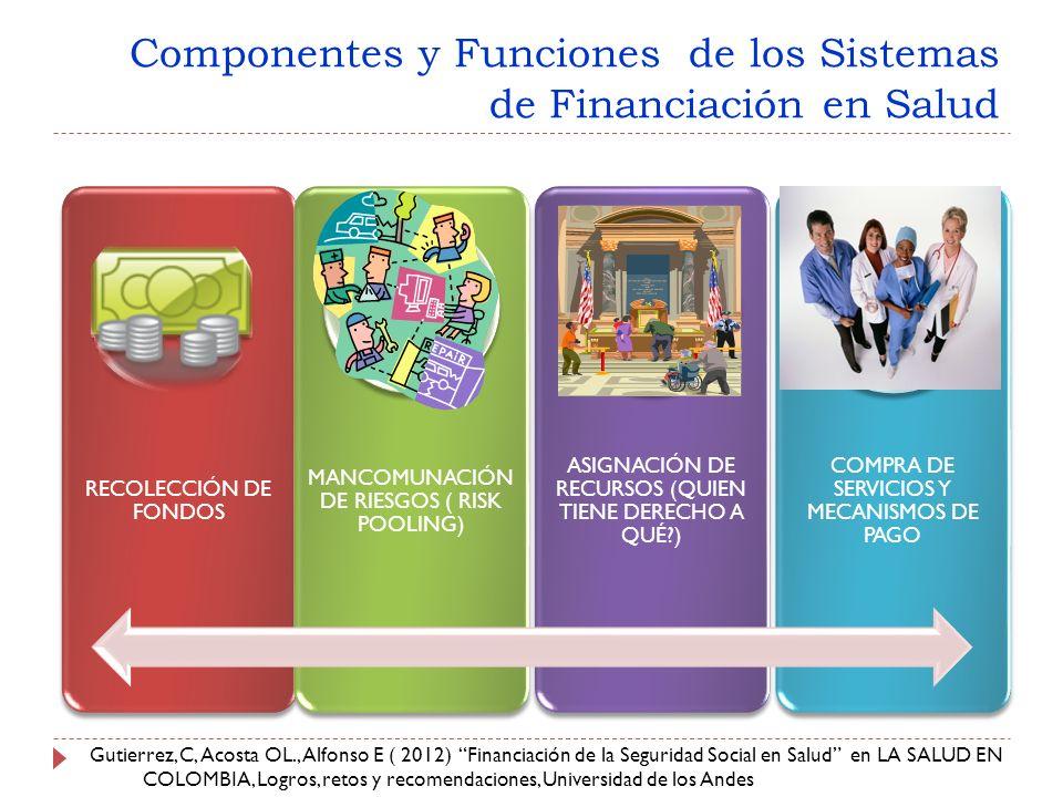 Componentes y Funciones de los Sistemas de Financiación en Salud RECOLECCIÓN DE FONDOS MANCOMUNACIÓN DE RIESGOS ( RISK POOLING) ASIGNACIÓN DE RECURSOS (QUIEN TIENE DERECHO A QUÉ?) COMPRA DE SERVICIOS Y MECANISMOS DE PAGO Gutierrez, C, Acosta OL., Alfonso E ( 2012) Financiación de la Seguridad Social en Salud en LA SALUD EN COLOMBIA, Logros, retos y recomendaciones, Universidad de los Andes