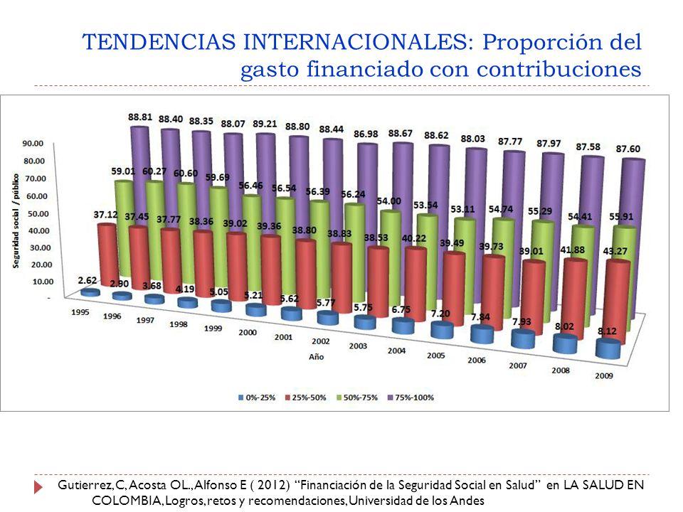 TENDENCIAS INTERNACIONALES: Proporción del gasto financiado con contribuciones Gutierrez, C, Acosta OL., Alfonso E ( 2012) Financiación de la Seguridad Social en Salud en LA SALUD EN COLOMBIA, Logros, retos y recomendaciones, Universidad de los Andes