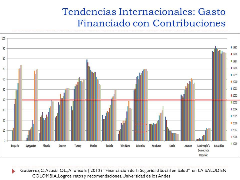 Tendencias Internacionales: Gasto Financiado con Contribuciones Gutierrez, C, Acosta OL., Alfonso E ( 2012) Financiación de la Seguridad Social en Salud en LA SALUD EN COLOMBIA, Logros, retos y recomendaciones, Universidad de los Andes