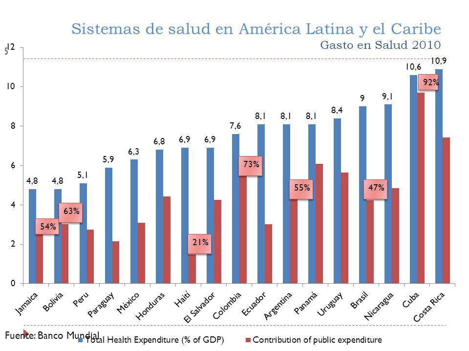 Sistemas de salud en América Latina y el Caribe Gasto en Salud 2010 Fuente: Banco Mundial