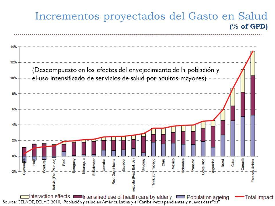 Incrementos proyectados del Gasto en Salud (% of GPD) Source: CELADE, ECLAC 2010, Población y salud en América Latina y el Caribe: retos pendientes y nuevos desafíos (Descompuesto en los efectos del envejecimiento de la población y el uso intensificado de servicios de salud por adultos mayores)