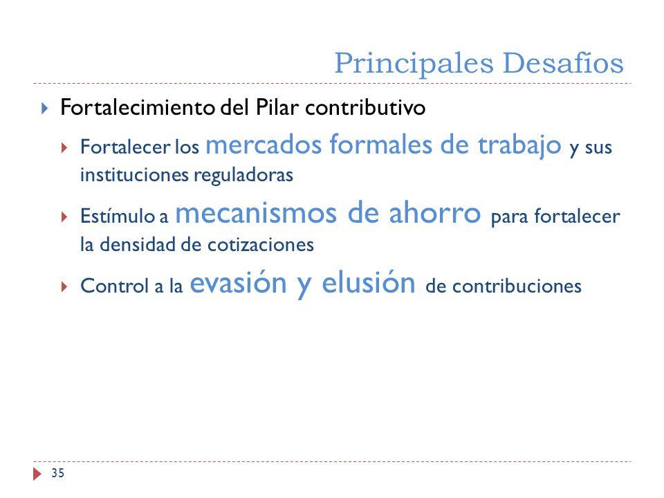 Principales Desafíos 35 Fortalecimiento del Pilar contributivo Fortalecer los mercados formales de trabajo y sus instituciones reguladoras Estímulo a mecanismos de ahorro para fortalecer la densidad de cotizaciones Control a la evasión y elusión de contribuciones