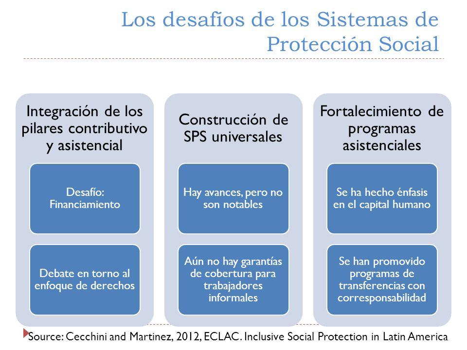 Integración de los pilares contributivo y asistencial Desafío: Financiamiento Debate en torno al enfoque de derechos Construcción de SPS universales H