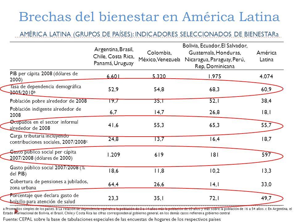 Brechas del bienestar en América Latina AMÉRICA LATINA (GRUPOS DE PAÍSES): INDICADORES SELECCIONADOS DE BIENESTARa Argentina, Brasil, Chile, Costa Ric