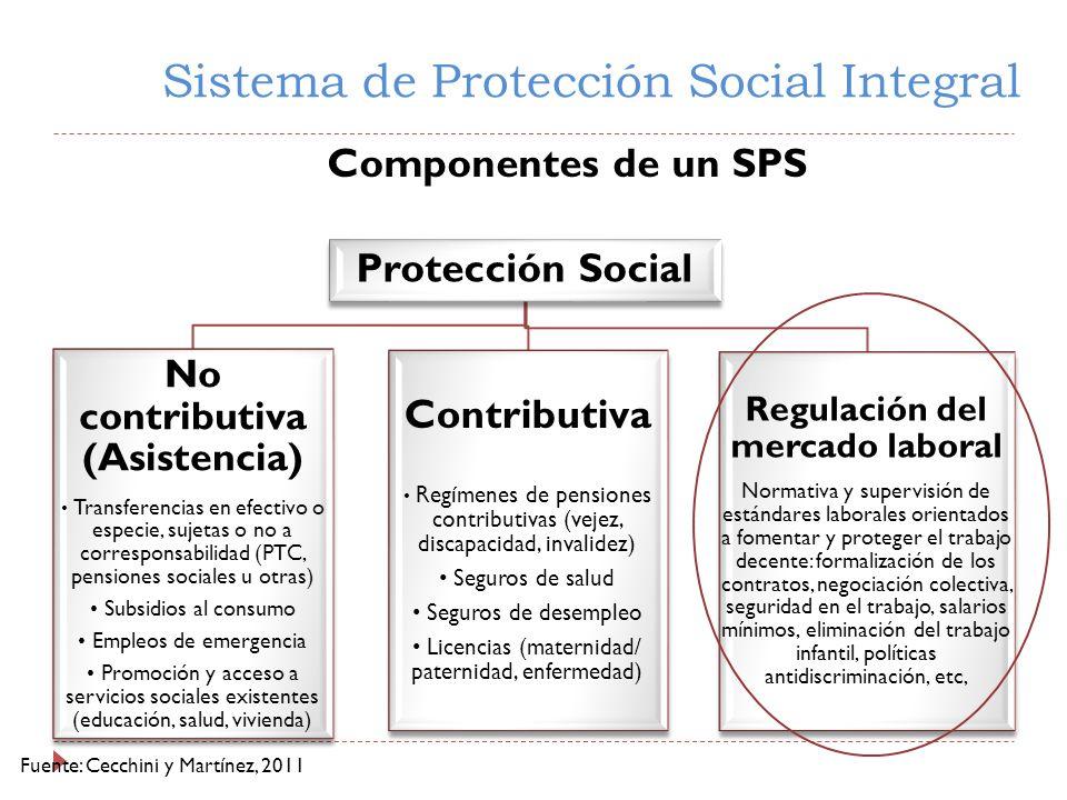 Sistema de Protección Social Integral Protección Social No contributiva (Asistencia) Transferencias en efectivo o especie, sujetas o no a corresponsabilidad (PTC, pensiones sociales u otras) Subsidios al consumo Empleos de emergencia Promoción y acceso a servicios sociales existentes (educación, salud, vivienda) Contributiva Regímenes de pensiones contributivas (vejez, discapacidad, invalidez) Seguros de salud Seguros de desempleo Licencias (maternidad/ paternidad, enfermedad) Regulación del mercado laboral Normativa y supervisión de estándares laborales orientados a fomentar y proteger el trabajo decente: formalización de los contratos, negociación colectiva, seguridad en el trabajo, salarios mínimos, eliminación del trabajo infantil, políticas antidiscriminación, etc, Componentes de un SPS Fuente: Cecchini y Martínez, 2011
