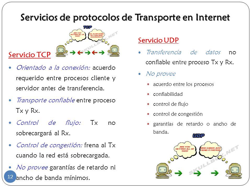 Servicio UDP Transferencia de datos no confiable entre proceso Tx y Rx. No provee acuerdo entre los procesos confiabilidad control de flujo control de