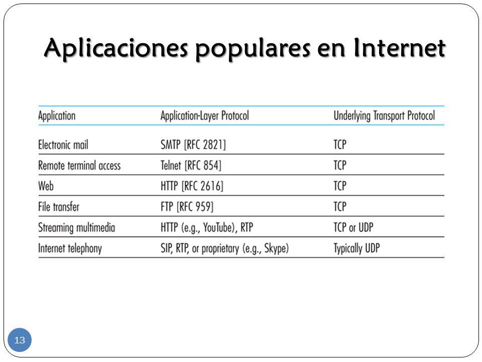 Aplicaciones populares en Internet 13