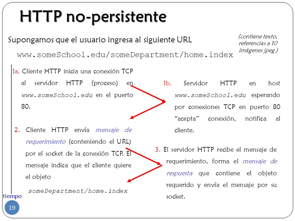Supongamos que el usuario ingresa al siguiente URL www.someSchool.edu/someDepartment/home.index 1a. Cliente HTTP inicia una conexión TCP al servidor H