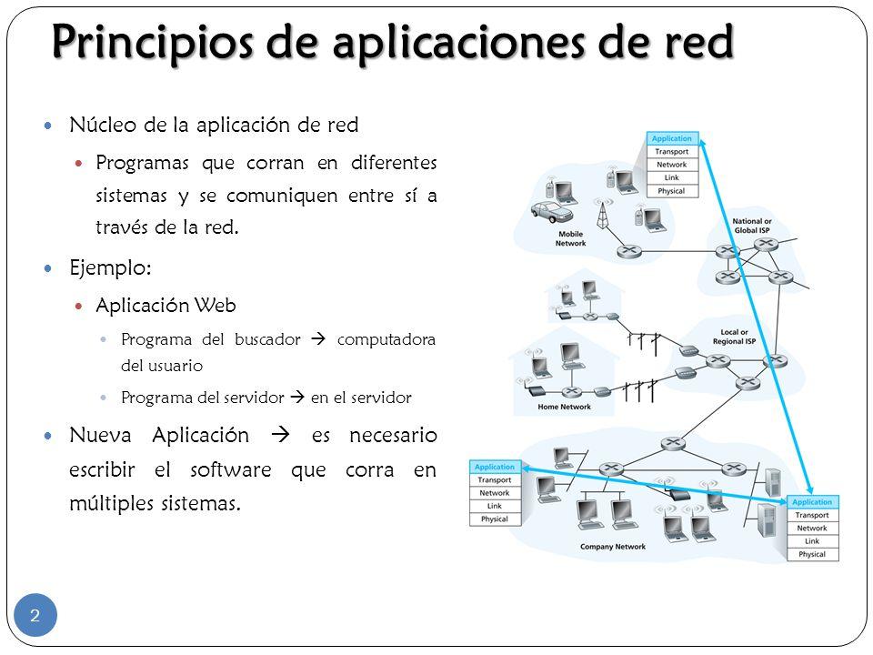 Principios de aplicaciones de red Núcleo de la aplicación de red Programas que corran en diferentes sistemas y se comuniquen entre sí a través de la r