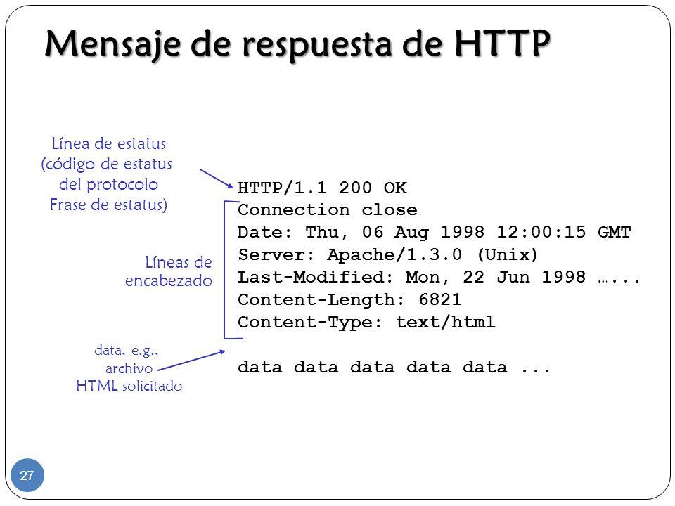 HTTP/1.1 200 OK Connection close Date: Thu, 06 Aug 1998 12:00:15 GMT Server: Apache/1.3.0 (Unix) Last-Modified: Mon, 22 Jun 1998 …... Content-Length: