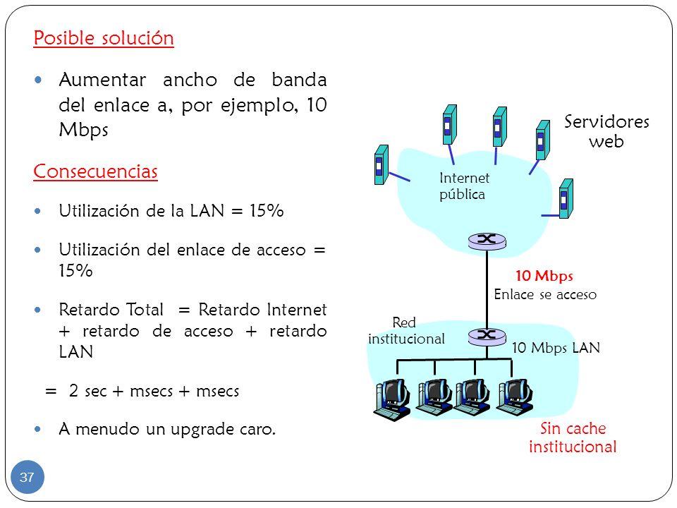 Posible solución Aumentar ancho de banda del enlace a, por ejemplo, 10 Mbps Consecuencias Utilización de la LAN = 15% Utilización del enlace de acceso
