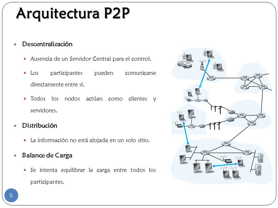 Arquitectura P2P Descentralización Ausencia de un Servidor Central para el control. Los participantes pueden comunicarse directamente entre sí. Todos
