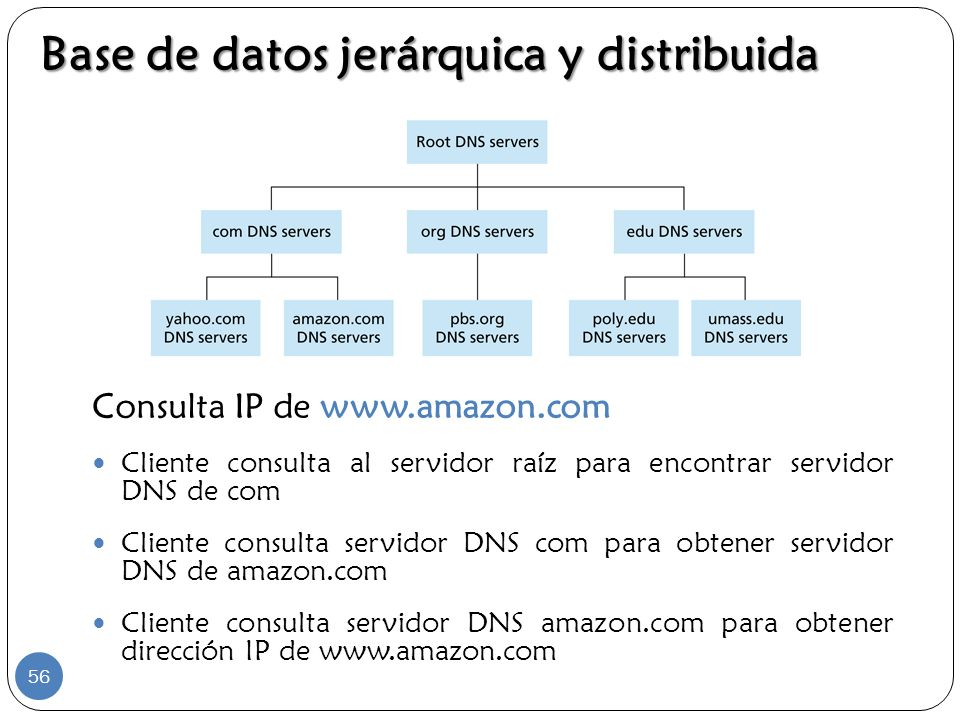 Consulta IP de www.amazon.com Cliente consulta al servidor raíz para encontrar servidor DNS de com Cliente consulta servidor DNS com para obtener serv
