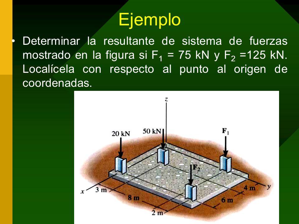 Ejemplo Determinar la resultante de sistema de fuerzas mostrado en la figura si F 1 = 75 kN y F 2 =125 kN. Localícela con respecto al punto al origen