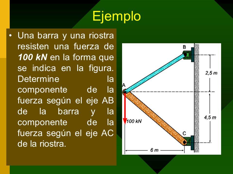Ejemplo Una barra y una riostra resisten una fuerza de 100 kN en la forma que se indica en la figura. Determine la componente de la fuerza según el ej