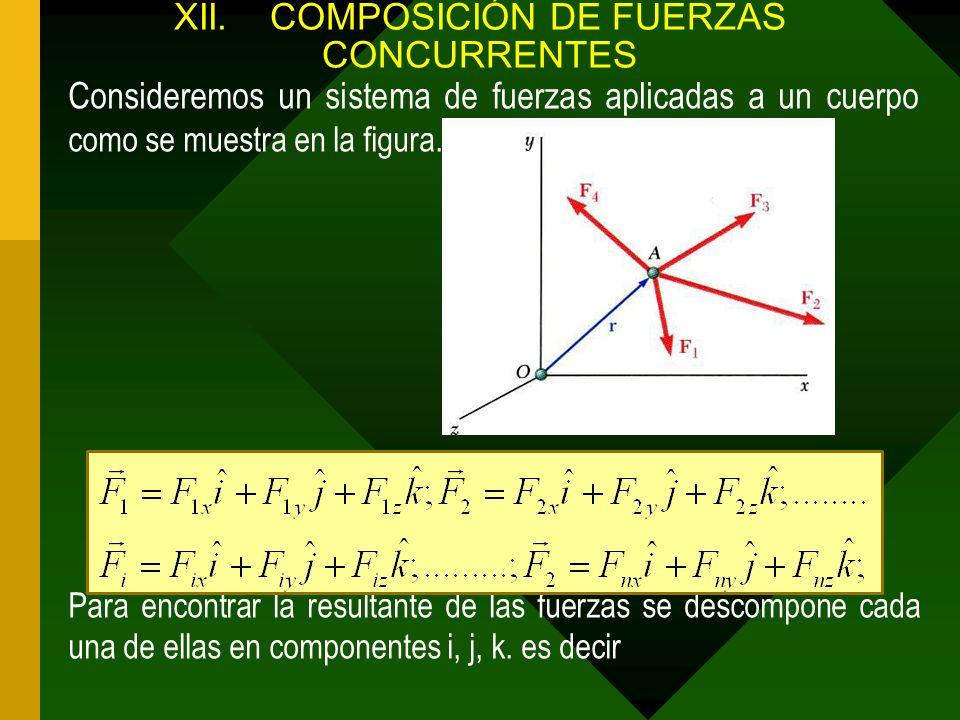 XII.COMPOSICIÓN DE FUERZAS CONCURRENTES Consideremos un sistema de fuerzas aplicadas a un cuerpo como se muestra en la figura. Para encontrar la resul