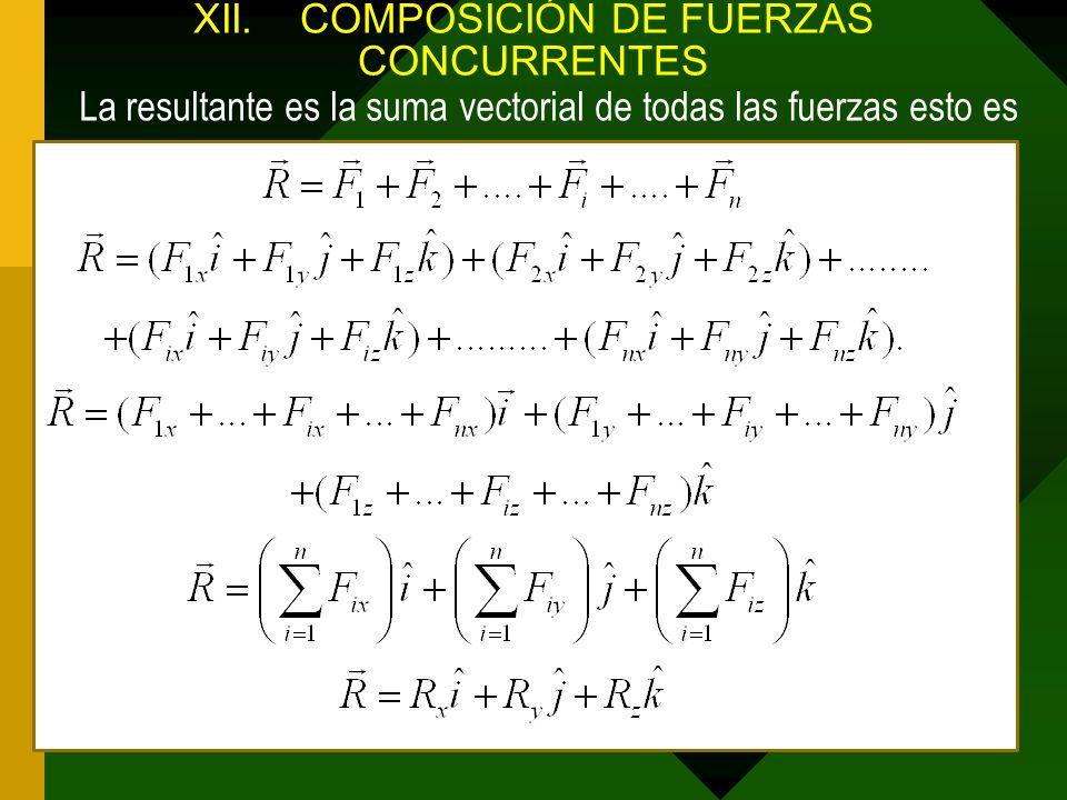 XII.COMPOSICIÓN DE FUERZAS CONCURRENTES La resultante es la suma vectorial de todas las fuerzas esto es