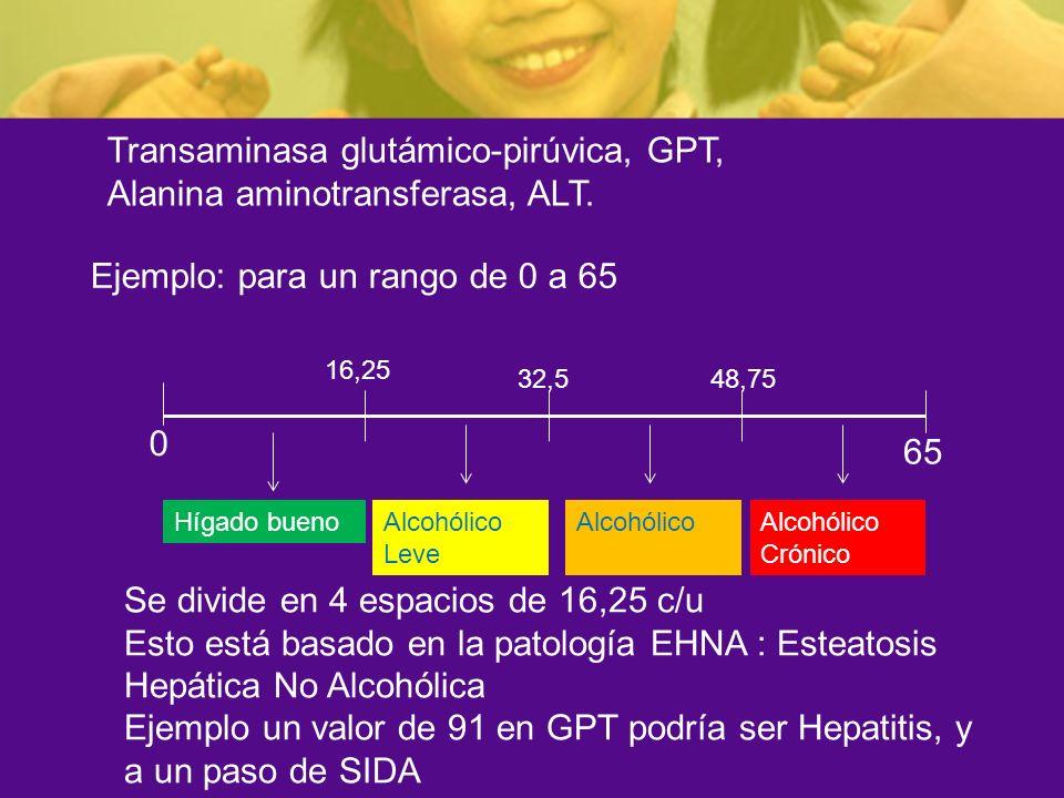 Transaminasa glutámico-pirúvica, GPT, Alanina aminotransferasa, ALT. Ejemplo: para un rango de 0 a 65 0 65 Se divide en 4 espacios de 16,25 c/u Esto e