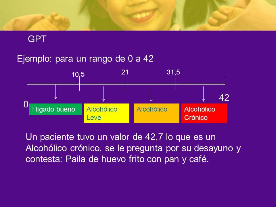 GPT Ejemplo: para un rango de 0 a 42 0 42 Un paciente tuvo un valor de 42,7 lo que es un Alcohólico crónico, se le pregunta por su desayuno y contesta