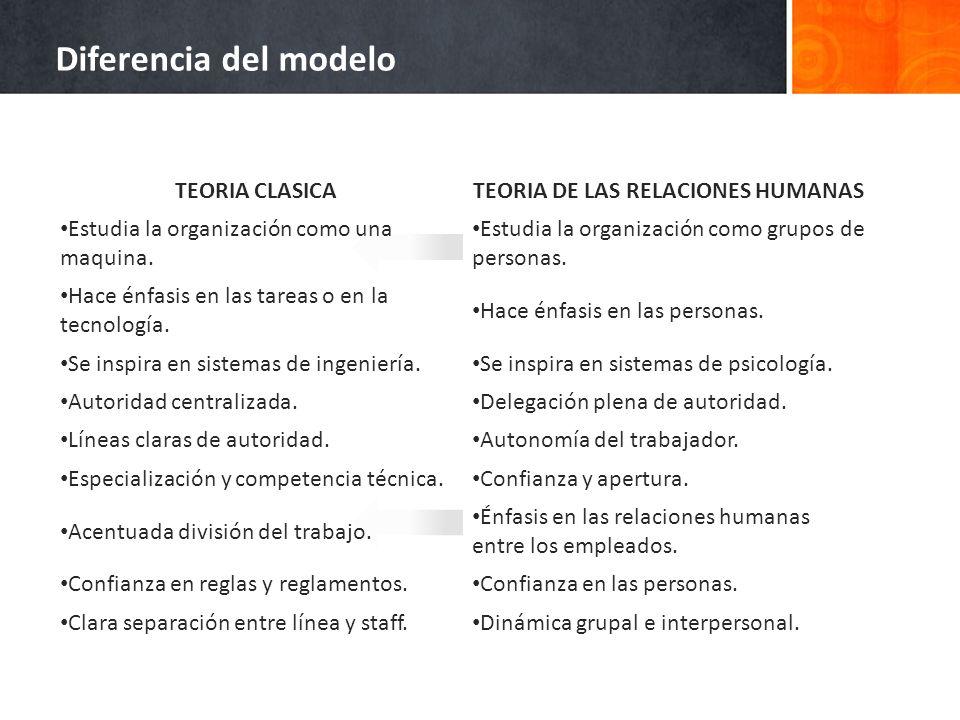 Diferencia del modelo TEORIA CLASICATEORIA DE LAS RELACIONES HUMANAS Estudia la organización como una maquina. Estudia la organización como grupos de