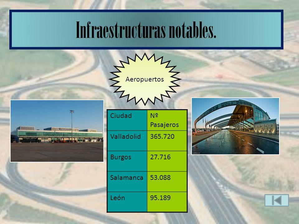 º Aeropuertos CiudadNº Pasajeros Valladolid365.720 Burgos27.716 Salamanca53.088 León95.189 Infraestructuras notables.
