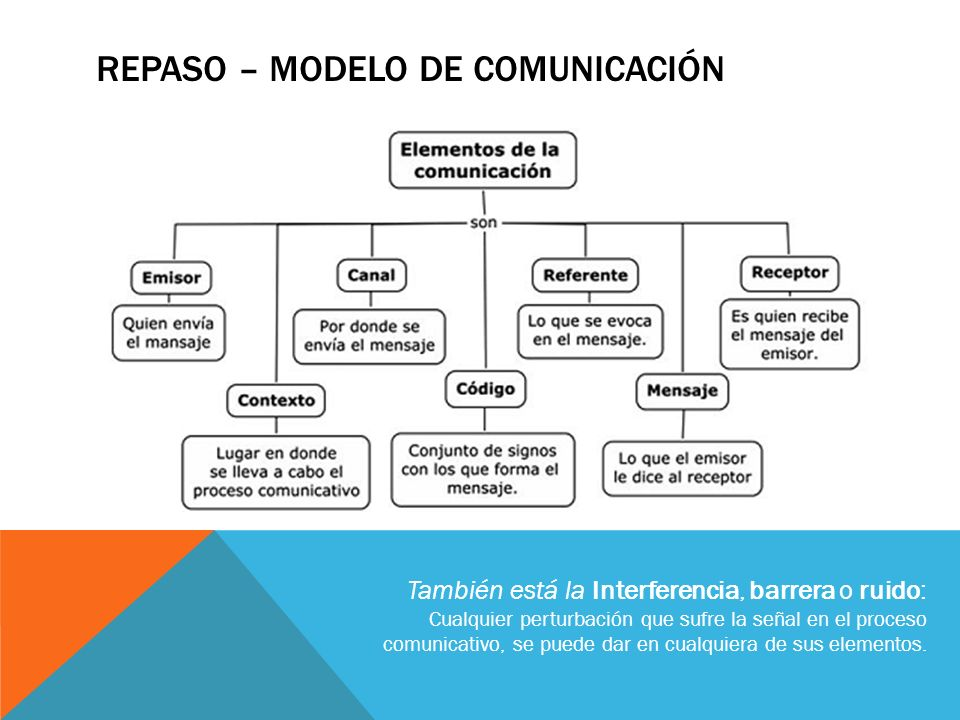 REPASO – MODELO DE COMUNICACIÓN También está la Interferencia, barrera o ruido: Cualquier perturbación que sufre la señal en el proceso comunicativo,