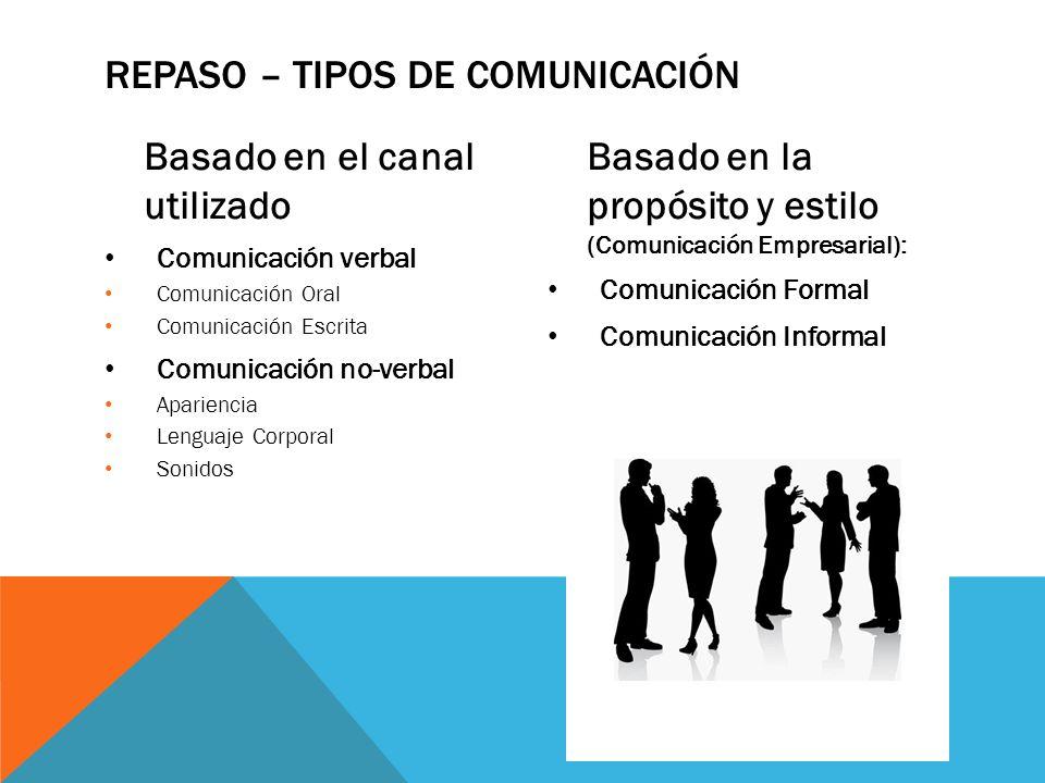 Basado en el canal utilizado Comunicación verbal Comunicación Oral Comunicación Escrita Comunicación no-verbal Apariencia Lenguaje Corporal Sonidos Ba