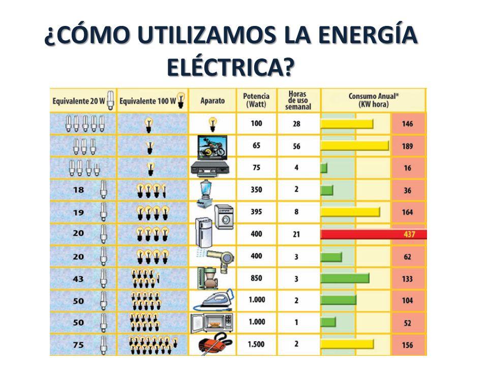 ¿CÓMO UTILIZAMOS LA ENERGÍA ELÉCTRICA?