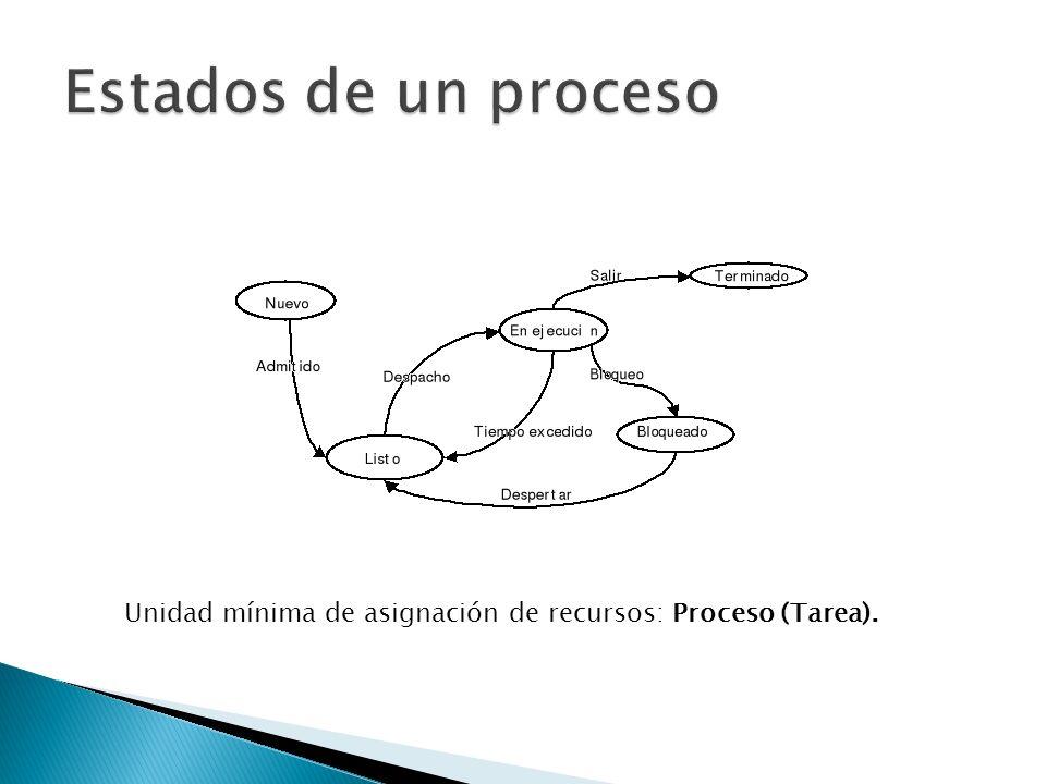 Unidad mínima de asignación de recursos: Proceso (Tarea).
