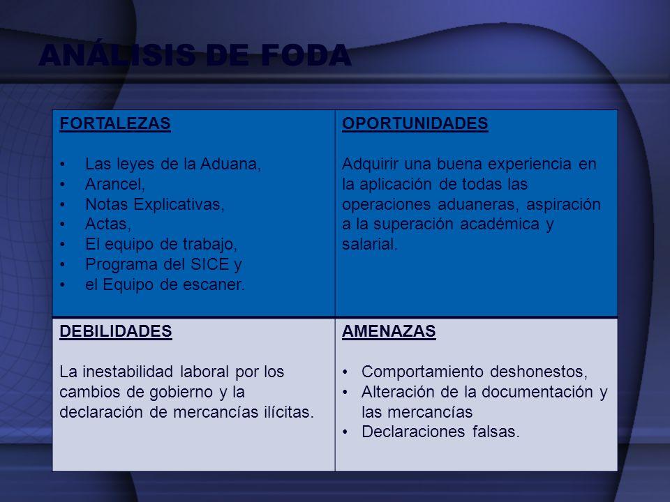 ANÁLISIS DE FODA FORTALEZAS Las leyes de la Aduana, Arancel, Notas Explicativas, Actas, El equipo de trabajo, Programa del SICE y el Equipo de escaner