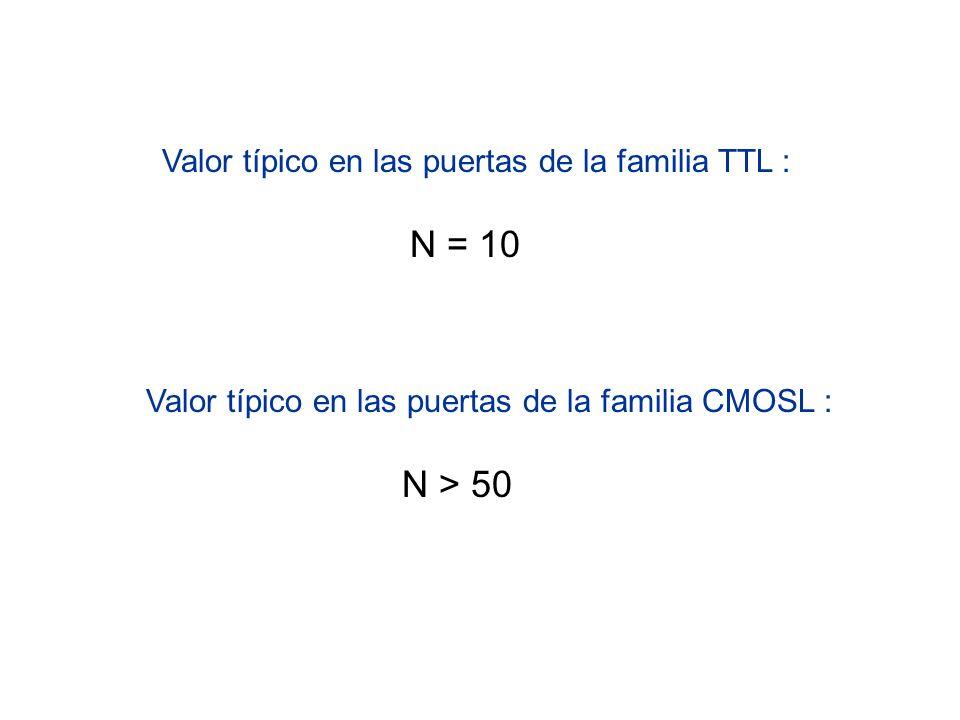 Valor típico en las puertas de la familia TTL : Valor típico en las puertas de la familia CMOSL : N = 10 N > 50