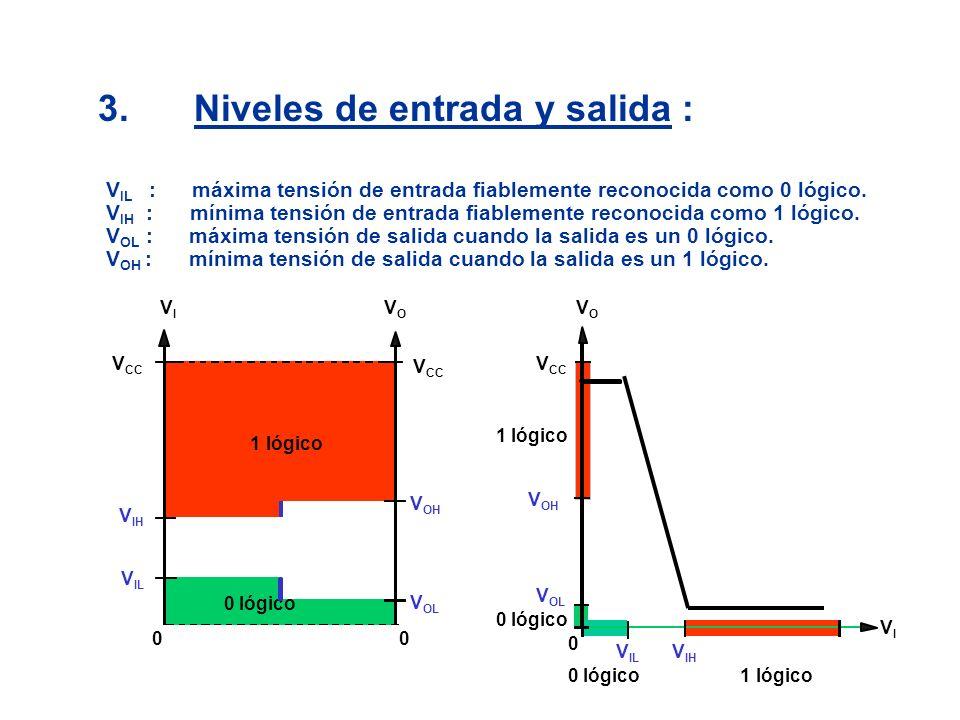 VIVI V CC V OH V OL V IL V IH 00 0 lógico 1 lógico 0 lógico 1 lógico 3.Niveles de entrada y salida : V IL : máxima tensión de entrada fiablemente reco
