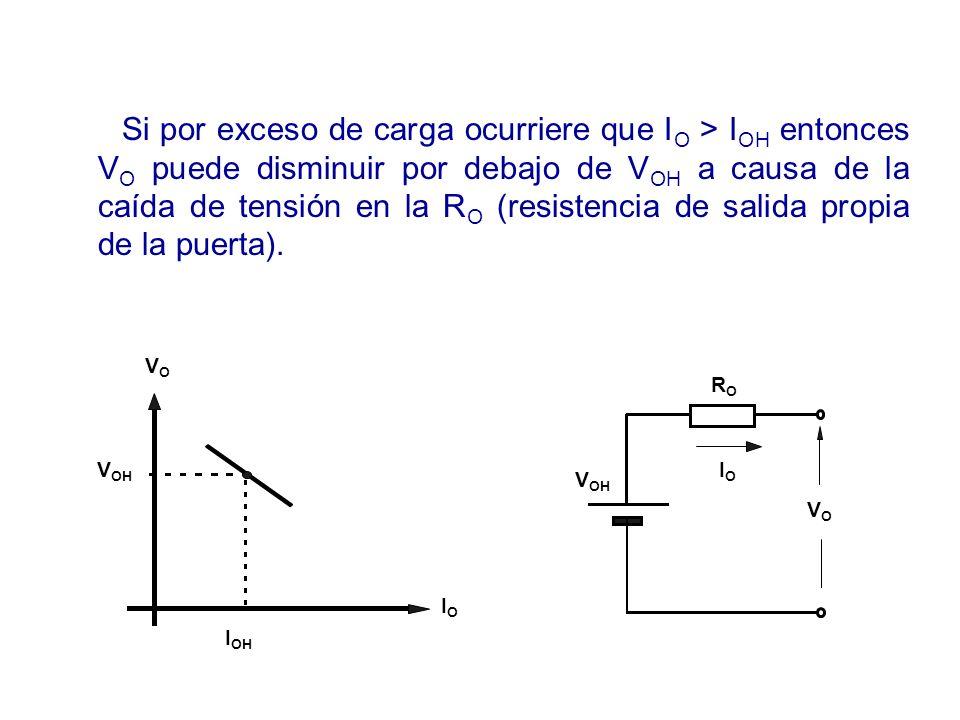 Si por exceso de carga ocurriere que I O > I OH entonces V O puede disminuir por debajo de V OH a causa de la caída de tensión en la R O (resistencia