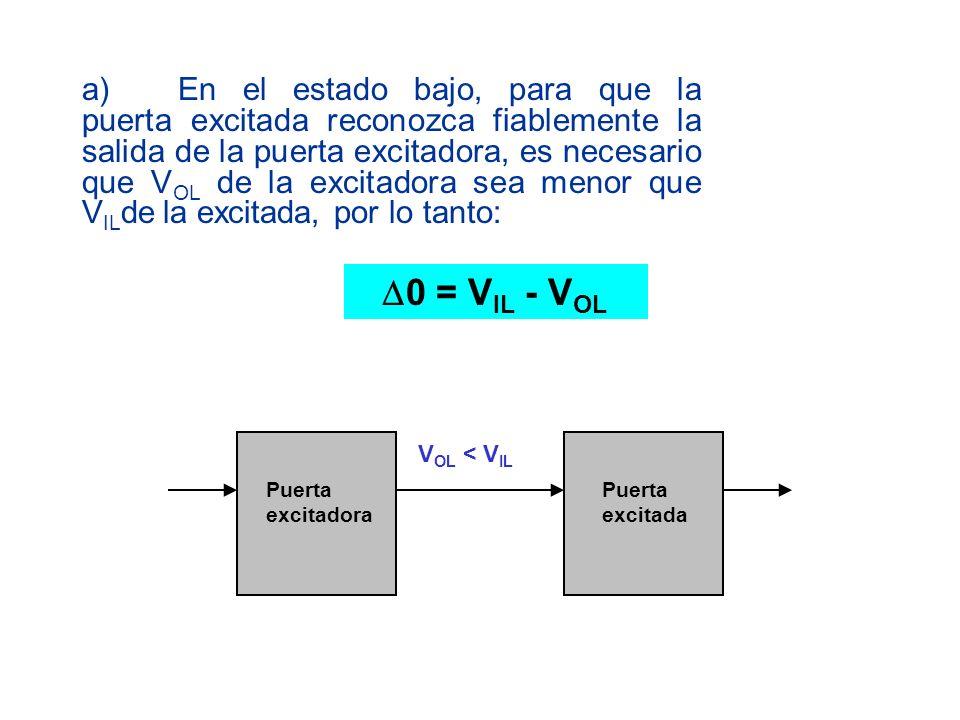 b)En el estado alto, para que la puerta excitada reconozca fiablemente la salida de la puerta excitadora como 1 lógico, es necesario que V OH de la excitadora sea mayor que V IH de la excitada, por lo tanto: 1 = V OH - V IH V OH > V IH Puerta excitadora Puerta excitada