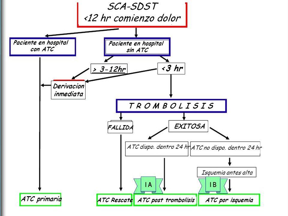 SCA-SDST <12 hr comienzo dolor Paciente en hospital con ATC Paciente en hospital sin ATC > 3-12hr. Derivación inmediata ATC primaria < 3 hr T R O M B