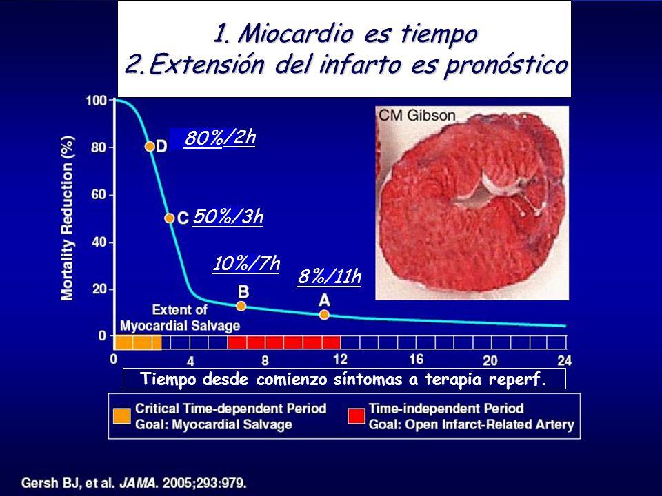 1.Miocardio es tiempo 2.Extensión del infarto es pronóstico Tiempo desde comienzo síntomas a terapia reperf. 80% 50%/3h 10%/7h 8%/11h /2h