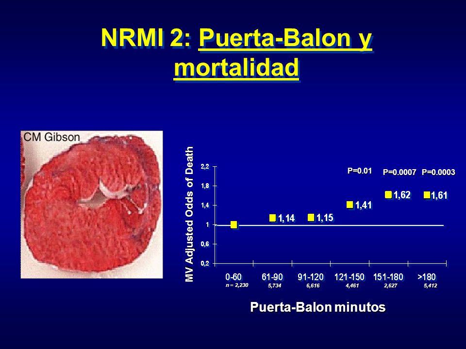 NRMI 2: Puerta-Balon y mortalidad Puerta-Balon minutos MV Adjusted Odds of Death P=0.01 P=0.0007P=0.0003 n = 2,230 5,734 6,6164,4612,6275,412