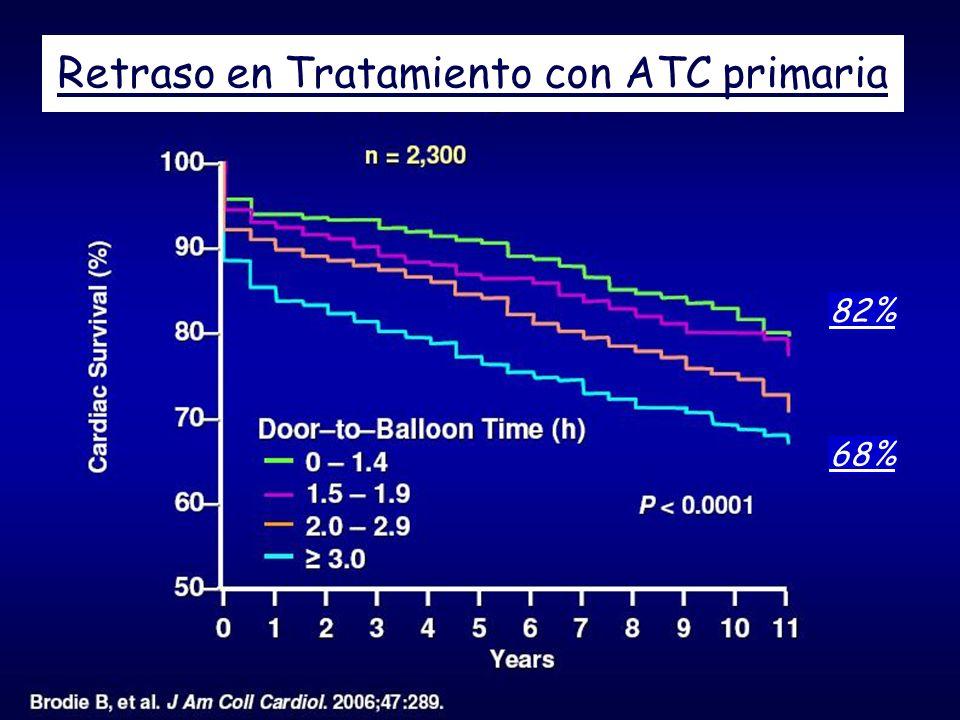 Retraso en Tratamiento con ATC primaria 82% 68%