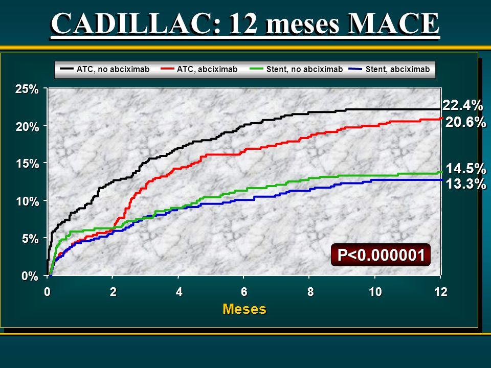 0% 5% 10% 15% 20% 25% 0 24 6 8 1012 Meses Meses ATC, abciximab ATC, no abciximab Stent, abciximab Stent, no abciximab CADILLAC: 12 meses MACE P<0.0000