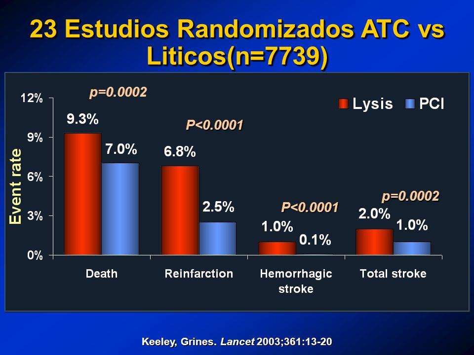 23 Estudios Randomizados ATC vs Liticos(n=7739) P<0.0001 Keeley, Grines. Lancet 2003;361:13-20 P<0.0001 p=0.0002 p=0.0002