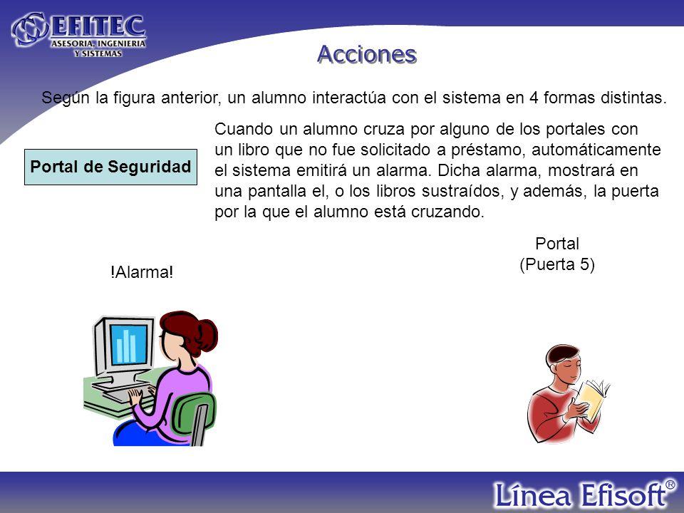 Acciones Autodevolución El alumno puede entregar los libros devueltos a través de un buzón ubicado en una pared o una ventana de la biblioteca.