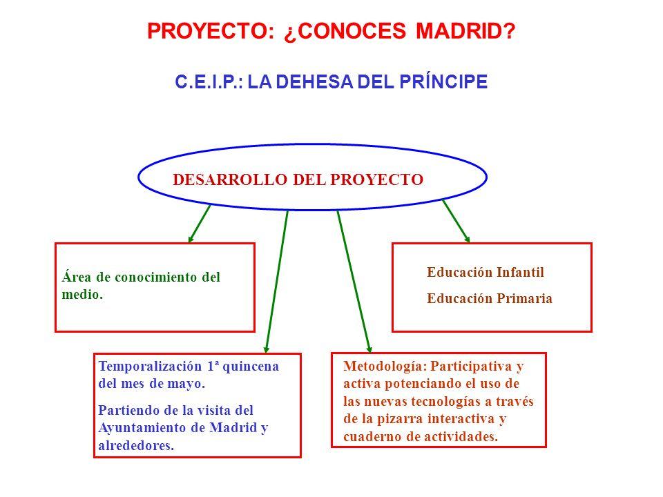 DESARROLLO DEL PROYECTO Área de conocimiento del medio. Temporalización 1ª quincena del mes de mayo. Partiendo de la visita del Ayuntamiento de Madrid