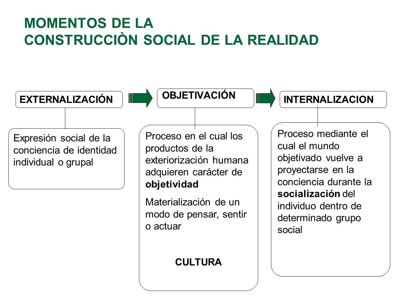 MOMENTOS DE LA CONSTRUCCIÒN SOCIAL DE LA REALIDAD EXTERNALIZACIÓN OBJETIVACIÓN INTERNALIZACION Expresión social de la conciencia de identidad individu